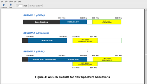 Spektrum UHF untuk WiMAX 700 MHz